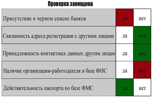 проверка заемщика МФО