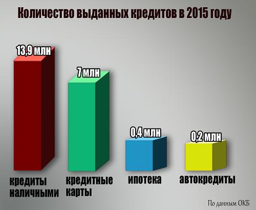 количество выданных кредитов в 2016 году