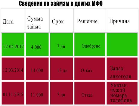 провека заемщика МФО