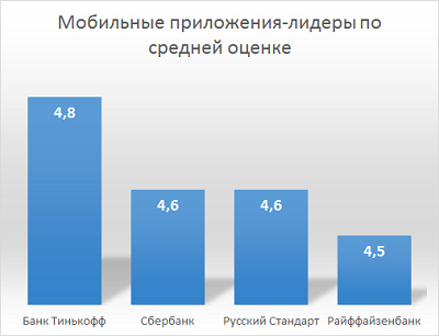 Мобильные приложения-лидеры по средней оценке