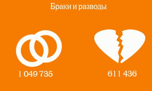 Браки и разводы РФ