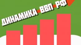 Динамика ВВП РФ по годам