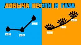 Промышленность в РФ
